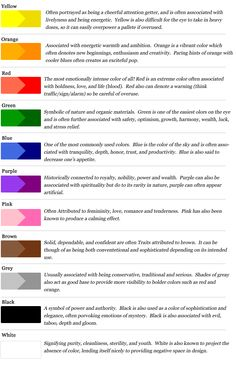 Not really an infographic, but a great representation of color in marketing, and typical meanings...