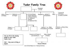 1000+ images about Tudors on Pinterest | Tudor, Henry VIII and King ...