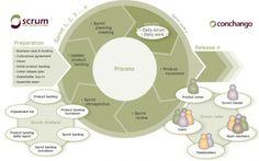 Scrum Overview Diagram