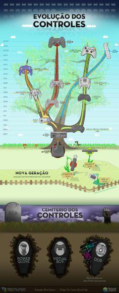 Muito interessante esse infográfico sobre a evolução dos controles de games