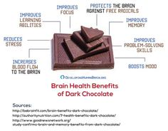 What is Brain fog? How you can avoid brain fog and how you can clear it? Brain Healthy Foods, Healthy Recipes, Brain Food Memory, What Is Brain, Brain Neurons, Dark Chocolate Benefits, Brain Fog, Portion Control, Flat Belly