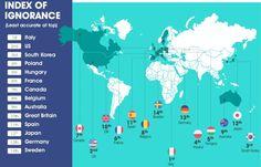 Weet u hoeveel tienerzwangerschappen er jaarlijks in ons land voorkomen? Hoeveel immigranten er in België wonen? Hoeveel 65-plussers? Onderzoeksbureau Ipsos Mori zocht in 14 landen uit hoe verkeerd de burgers bepaalde sociale fenomenen of de samenstelling van hun populatie inschatten.