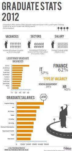 Graduate Stats 2012 [INFOGRAPHIC] #graduate#stats