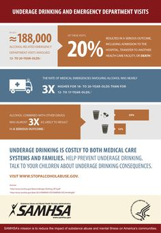 This infographic, developed by the Substance Abuse and Mental Health Services Administration, illustrates how underage drinking is costly to both medical care systems and to young people who use alcohol. Emergency department visits are highest among college-age drinkers.