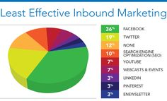 Inbound Marketing Least Effective Tactic for Construction