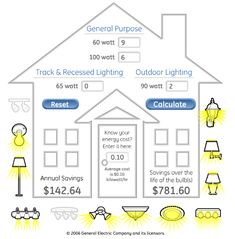 Being Frugal and Green by Using GE Energy Efficient Lighting #GELighting #Green