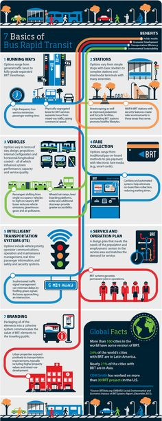 7 Basics of Bus Rapid Transit on Behance Transport Hub, Sustainable Transport, Bus Stop Design, Urban Ideas, New Urbanism, Bus Shelters, Eco City, Urban Design Plan, Rapid Transit
