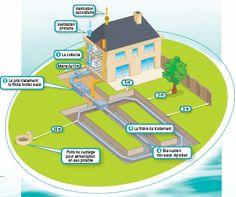 Les engagements de la CNATP dans l'assainissement non collectif :: CNATP Pays de la loire