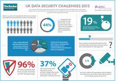 Bunker UK Digital Data Infographic