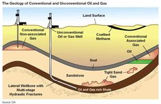 Geology of Conventional & Unconventional Oil & Gas