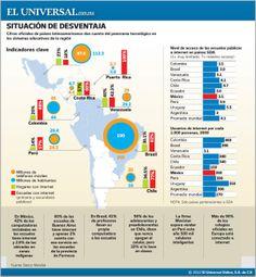 Tecnología en las escuelas de Latinoamérica