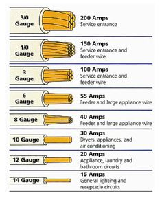Illustration describing types of electrical wires. #electricity