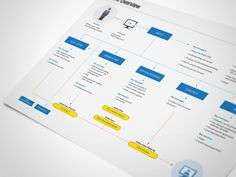 Flow Diagram designed by Bryan Walton. the global community for designers and creative professionals. User Flow Diagram, Flowchart Diagram, Flow Chart Design, Diagram Design, Experience Map, User Experience Design, Information Architecture, Information Design, Information Visualization