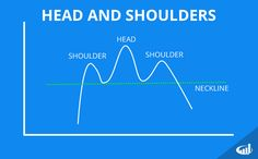 The head and shoulders is a reversal stock chart pattern that can be used to identify the end of a current trend.
