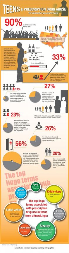 teen prescription drug abuse infographic