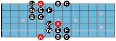 gypsy_guitar_scale.gif