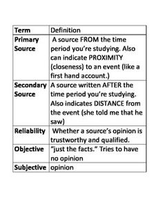 Primary Source Analysis | Secondary source, Group activities and ...