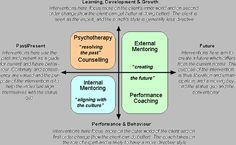 Coaching - Mentoring, Coaching, etc