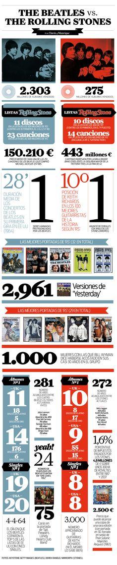 The Beatles vs The Rolling Stones #infografia #infographic