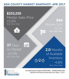 So a lender posted the question about how the low inventory is driving up prices and is that a good thing. My response is this:  I believe appraisers are putting their foot down. Why? A couple months ago I represented a buyer where the appraisal fell short by $15,000, - Great for my buyer not so great for the seller! This last week a fellow agent in our office representing a buyer had an appraisal fall short $10,000. A current deal I am working on came in right on point.   With this being…