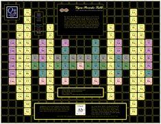 2010 Vajra Periodic Table