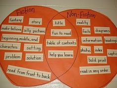 Stuckey in Second: Throwback Thursday: Fiction vs. Non-Fiction Sorting Activity and FREEBIE Fiction Vs Nonfiction, Nonfiction Activities, Fiction Writing, Literacy Activities, Literacy Centers, Library Lessons, Library Ideas, Library Inspiration, Texts
