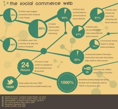 What is Social Commerce?  http://www.socialcommercejedi.com/what-is-social-commerce/
