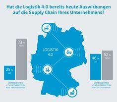 Umfrage zur Logistik 4.0: Datenerfassung in Supply Chain oft unvollständig - http://aaja.de/2fjamIn