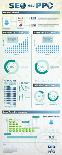 SEO vs PPC - Infographic #SEO #PPC