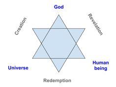 Franz Rosenzweig - Wikipedia Torah, Occult, Philosophy, Spirit, Star, Natural, Star Of David, Stars