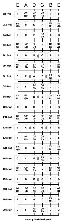 Guitar Chord Charts Poster, Has The Seven Basic Guitar Chords With
