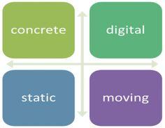 Matrix of General Media Forms- To teach Media Convergence. Media Literacy, Visual Arts, Revolution, Concept, Teaching, Digital, Education, Fine Art, Onderwijs