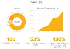 Pencils of Promise nonprofit annual report financials Nonprofit Annual Report, Non Profit, Change The World, Infographics, Conference, Branding, Classy, Teacher, Tools