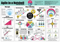 Crisp's Blog » Poster on Agile in a Nutshell – with a spice of Lean UX