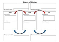 The kinetic theory of matter | 4 Matter + Changes | Pinterest ...
