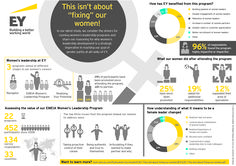"#EY hope to dispel the myth that ""women's leadership programs are about fixing women"".  We have learnt over the last six years that there is a strong business case to create a space for our women to meet and work together, and we have seen this translate into a strong return on investment. Read the full report here: http://www.ey.com/Publication/vwLUAssetsPI/EY-This-isnt-about-fixing-our-women/$FILE/EY-This-isnt-about-fixing-our-women.pdf #IWD2015"
