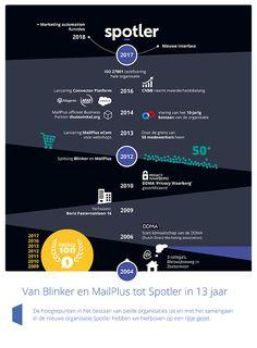 Spotler: Infographic over de rebranding van Blinker en MailPlus naar Spotler. Download het hele magazine!