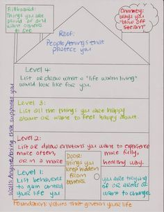 I have been looking for new activities to use with depressed children and adolescents and came across this activity in an MFT Facebook grou...