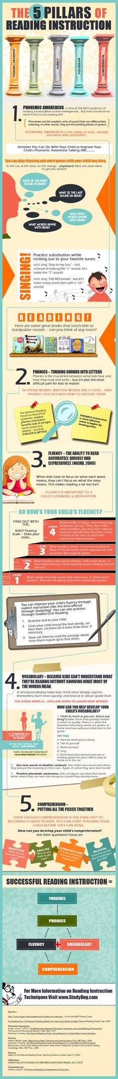 This infographic goes over the 5 pillars of reading instruction for kids focusing on the most important aspects of reading.