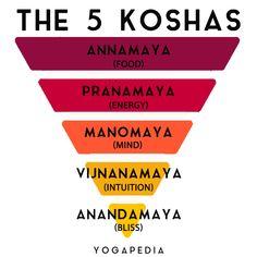 Easy Meditation, Chakra Meditation, Kundalini Yoga, Ashtanga Yoga, Patanjali Yoga, Yoga Terminology, Mantra, Yoga Words, Citations Yoga