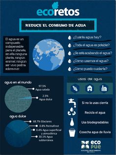 #EcoRetos para cuidar el agua