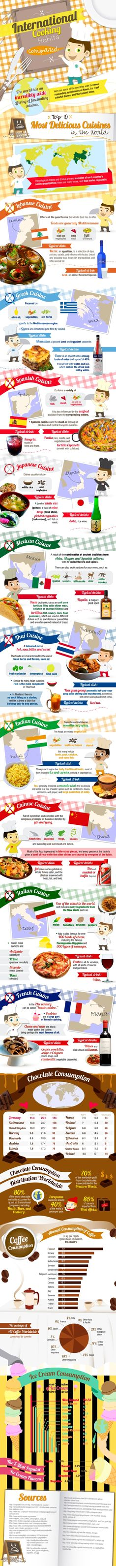 International Cooking Habits Compared [Infographic]