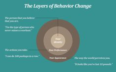 Change Your Beliefs About Yourself (identity) to Form Better Habits