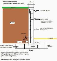 Génie civil et Travaux Publics Engineering Plan bloc autocad dwg: Comment dimensionner un mur de soutènement