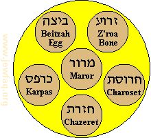 "Probably the most significant observance related to Pesach involves avoiding chametz (leaven; sounds like ""hum it's"" with that Scottish ""ch"") throughout the holiday. This commemorates the fact that the Jews leaving Egypt were in a hurry, and did not have time to let their bread rise. It is also a symbolic way of removing the ""puffiness"" (arrogance, pride) from our souls."