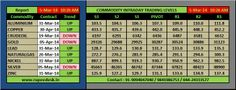 Free Mcx Commodity Calls - Rupeedesk: FREE MCX COMMODITY SUPPORT AND RESISTANCE LEVELS: .Free Live Intraday Mcx Commodity Trend for GOLD,SILVER,CRUDEOIL,ZINC,LEAD,COPPER,NICKEL ,ALUMINIUM and NATURALGAS is regularly updating in  www.rupeedesk.in www.freemcxcommoditycalls.blogspot.in..