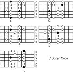 D Mixolydian Mode. Free Guitar Scale Charts And Fingering Diagrams. Scales you can use in the real world, created by a human guitarist. Guitar Scales Charts, Guitar Chords And Scales, Music Chords, B Flat Major, E Major, Major Scale, Music Lessons, Guitar Lessons, Guitar Tips