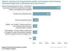 2015-2020 44% des entreprises déclarent vouloir mettre l'expérience client et la transformation du processus d'achat en expérience conviviale au coeur de leur stratégie pour se démarquer de la concurrence (Adobe/Econsultancy Tendances Digitales 2015) Bar Chart, Digital Marketing, Adobe, Business, I Want You, Cob Loaf, Bar Graphs