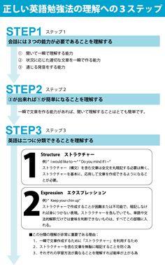 日本の英語勉強法の問題点と正しい英語勉強法