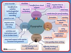 Compare 4 mind maps: dyslexia, dyscalculia, dyspraxia and dysgraphia. The number of overlapping or related symptoms is interesting, don't you think? Special Educational Needs, Learning Support, Staff Training, School Psychology, Learning Disabilities, Speech Therapy, Occupational Therapy, Teaching Resources, Tes Resources